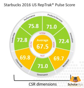 CSR reputation of Starbucks in US