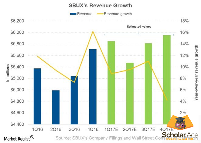 Revenue growth of Starbucks over the years
