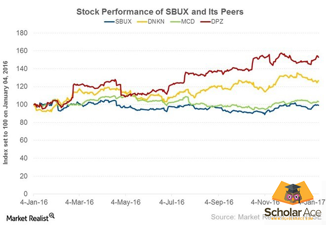 stock performance of Starbucks over the years