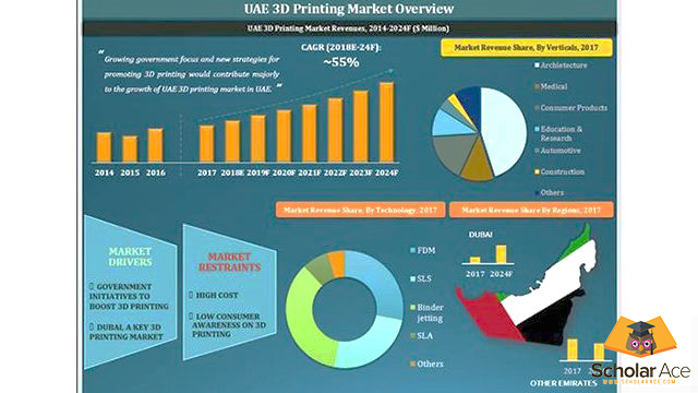 present status of 3d printing project s in uae